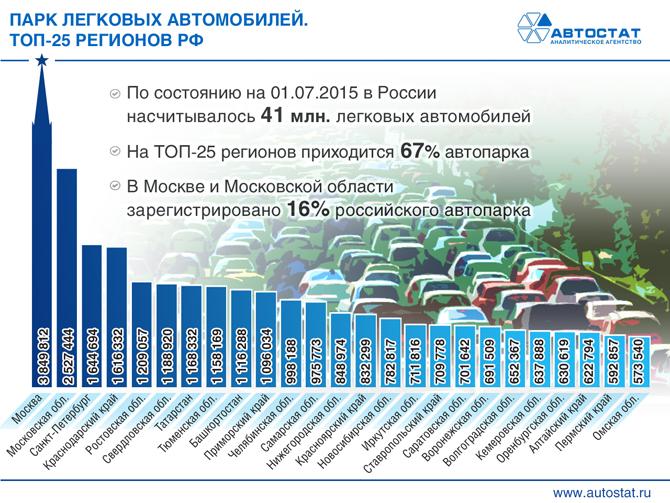 Согласно Автостату я лишь каждый 3-ий житель СПб.
